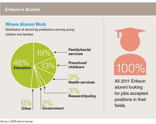 Where Alumni Work: Distribution of alumni by professions serving young children and families 48% Education. 19% Family/social services. 13% Preschool/childcare. 9% Health services. 3% Research/policy. 2% Government. 6% Other. Source: 2009 alumni survey. All 2011 Erikson alumni looking for jobs accepted positions in their fields.